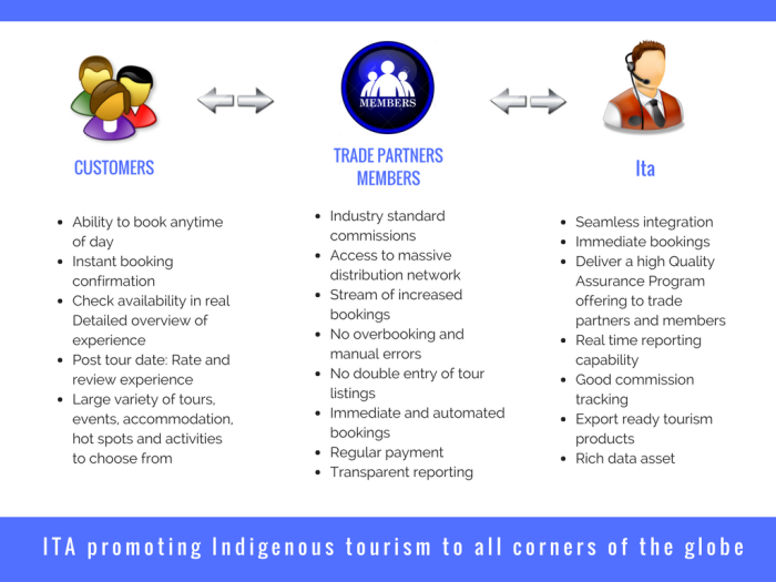 Indigenous Tour Agency Pty Ltd_April 2017_60sec pitch v1